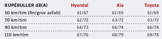 Kommentar: Tre bilar vars ljudnivå påverkas ovanligt mycket av underlagets beskaffenhet. På jämn asfalt är ljudnivån hög i alla tre, men inte alldeles oacceptabel. Hyundai, som tidigare hört till de bullrigaste bilarna, är i detta sällskap faktiskt bäst på grov asfalt. Det säger något om den närmast outhärdliga ljudnivån i nya Corolla och i Ceed när asfalten är grov. Testets Hyundai hade dock däck i mer normal profil än Kia och framför allt Toyota, vars 225/40-däck förstås är helt extrema med tanke på bilens karaktär i övrigt. Kias skillnad i ljudnivå mellan fin och grov asfalt är en av de högsta vi noterat.