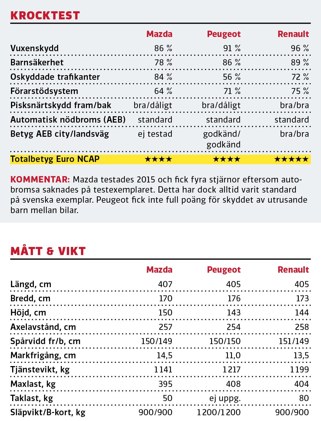 Test: Mazda 2, Peugeot 208 och Renault Clio (2020)