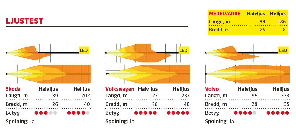 """Kommentar: Skoda har bra strålkastare, med udda sken på helljus där ett brett, intensivt """"ljusband"""" tydligt märks ett stycke upp från vägbanan. Passatstrålkastarna är extremt bra på både halv- och helljus och Volvos helljus ger rejäl längd men inte lika stor bredd som VW:s."""
