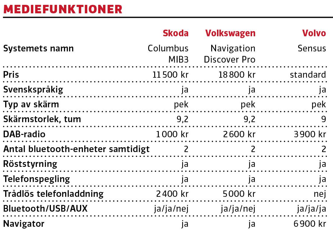 Kommentar: En perfekt illustration av vad varumärket betyder för prissättningen. Skoda och Volkswagen har identiska system under olika namn, men helt olika prissättning. I funktionalitet och gränssnitt känns Volvos system i den här jämförelsen moget för utbyte.