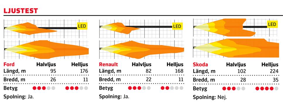 Både Ford och Renault har smala ljusbilder på helljus som heller inte når Skodas rejäla längd i sken. Även halvljuset är bättre i Skoda. || Medelvärde för halvljus: längd 99 meter, bredd 25 meter. Medelvärde för helljus: längd 186 meter, bredd 18 meter.