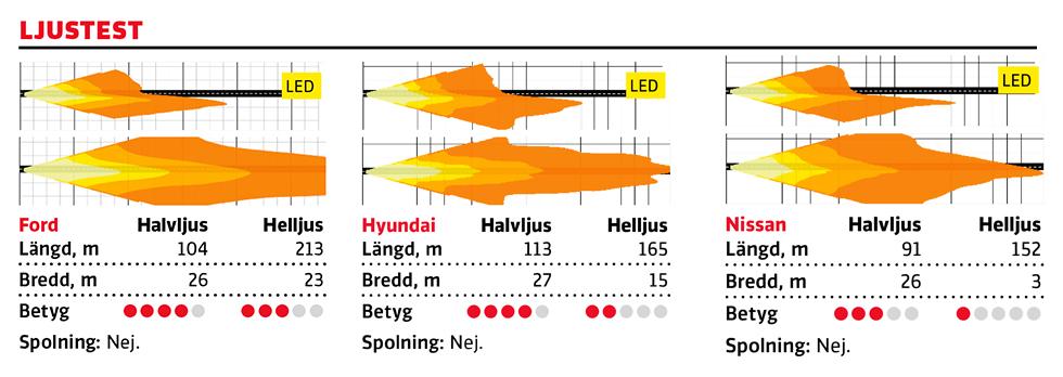 KOMMENTAR: Med LED-strålkastare (8900 kr) har Puma ett utmärkt halvljus. Helljuset lyser utanför klassens ramar, riktigt imponerande. Halvljuset på Hyundai är riktigt bra medan helljuset är en halvmesyr. Juke har ännu sämre räckvidd på heljuset, en besvikelse. Kuriosa: Formen på Pumas ljussignatur (DRL) ska påminna om sportbilen Ford GTs motsvarigheter. || MEDELVÄRDE: längd halvljus - 99 m, bredd halvljus: 25 m | längd helljus - 186 m, bredd helljus - 18 m