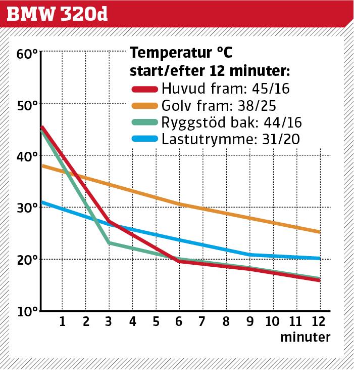 Test av klimatanläggningar i sommarvärmen – Tesla överraskar