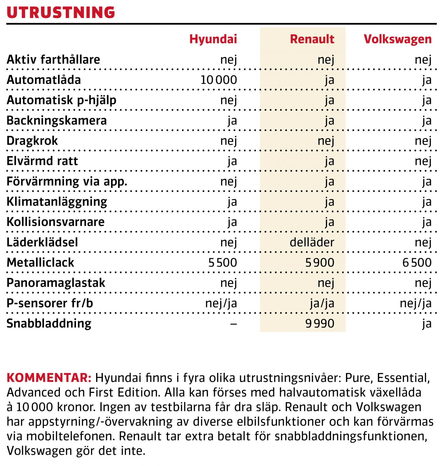 Test: Hyundai i10, Renault Zoe, Volkswagen e-up (2020)