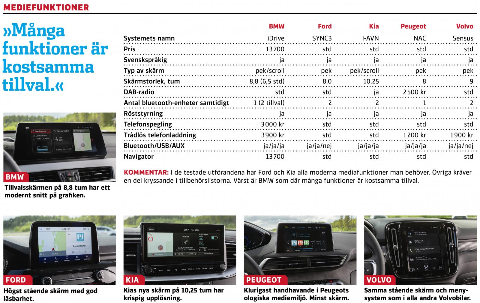 Test: BMW X1, Ford Kuga, Kia XCeed, Peugeot 3008 och Volvo XC40 (2020)