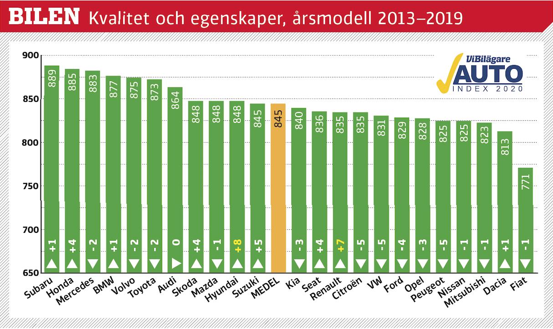 Svenska folket med privata bilar, årsmodellerna 2013–2019, har tyckt till om bilkvalitet och produktegenskaper. Betygen är omvandlade till indextal som teoretiskt kan variera från 0 till 1000 poäng. Generellt är bilägarna inte missnöjda, men det skiljer en del i poäng mellan mest och minst nöjd.