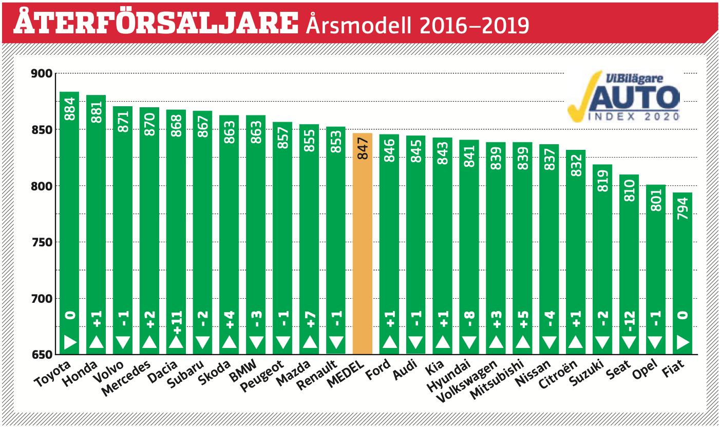 Svenska privatbilsägare har tyckt till om sina märkesåterförsäljare och poängsatt hela köpeprocessen. Betygen är omvandlade till indextal som teoretiskt kan variera från 0 till 1000 poäng och där 500 poäng är ett medelvärde. Bilägarna är generellt inte missnöjda, men det skiljer en del i poäng mellan mest och minst nöjd.