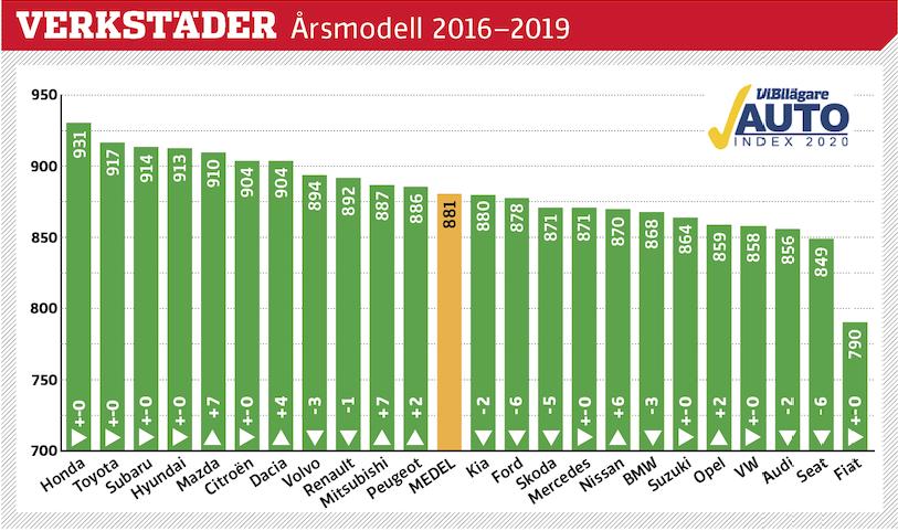 Svenskar som äger privata bilar av årsmodell 2016 till 2019 har tyckt till om sina märkesverkstäder. Betygen är omvandlade till indextal som teoretiskt kan variera från 0 till 1000 poäng. Generellt är bilägarna inte missnöjda, men det skiljer en del i poäng mellan mest och minst nöjd. På grund av osäkert statistiskt underlag saknas Jaguar, Lexus, Mini, Alfa Romeo, Jeep och Tesla.