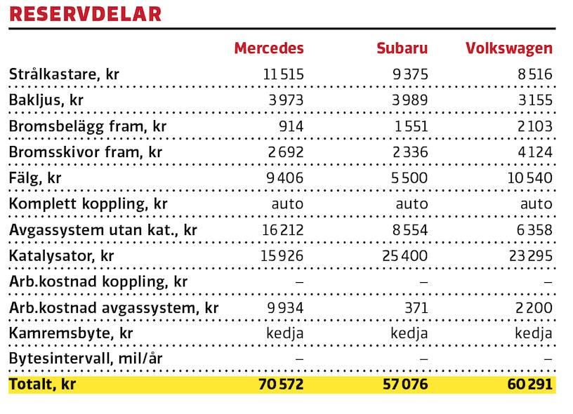 Test: Mercedes GLB, Subaru Forester, Volkswagen Tiguan (2020)