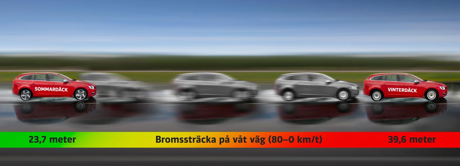 Så här stor är skillnaden i bromssträcka mellan vinterdäck och sommardäck på sommaren. Illustration: Niklas Carle