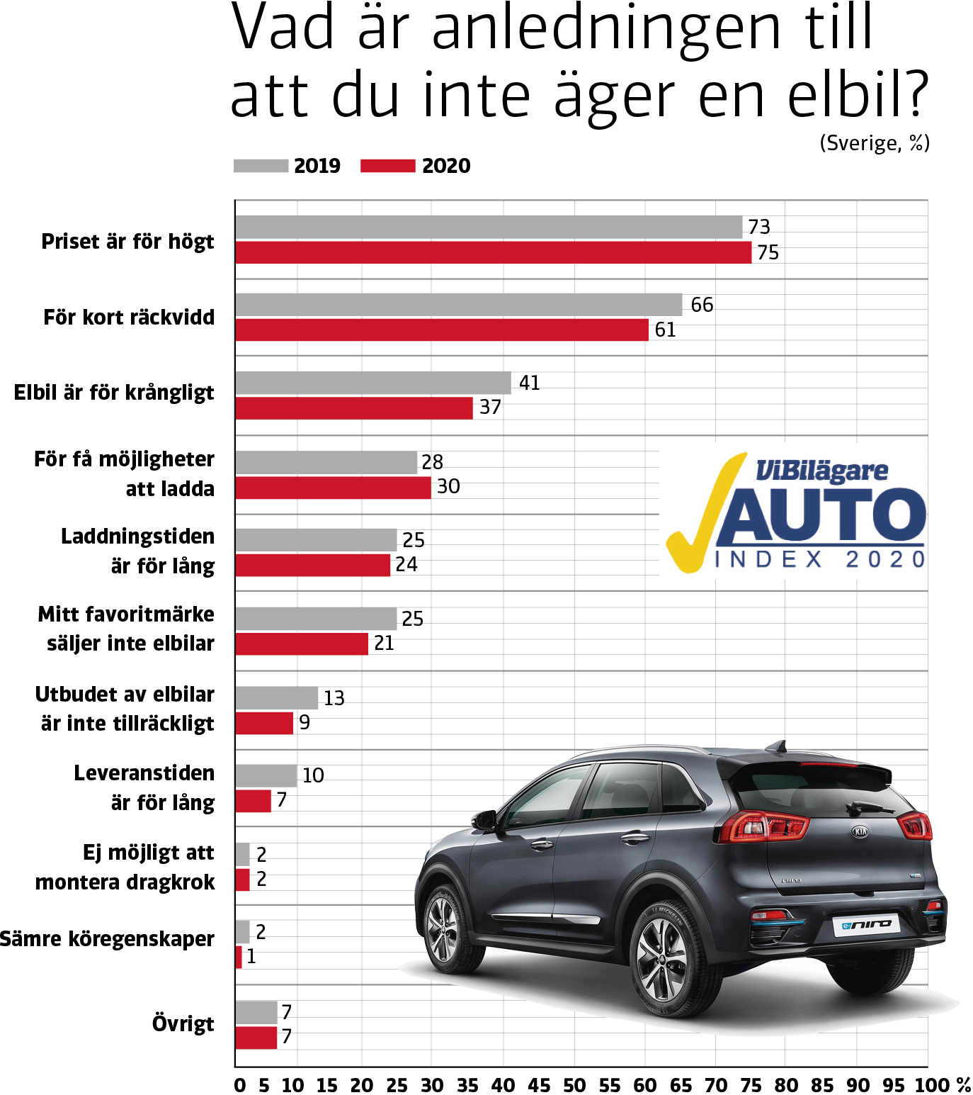 Bilägarna gör klart: Därför väljer vi bort elbilen