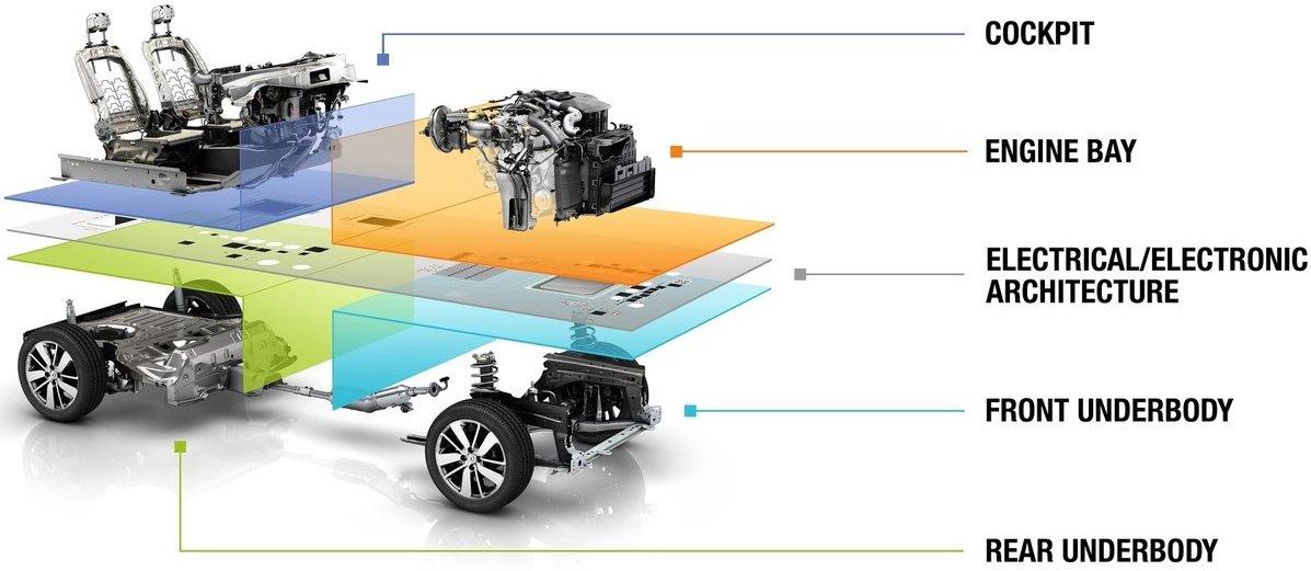 """Renaults """"kostnadsjägare"""" fick fabrik, plattform, motor och växellåda för ett belopp som var knappt hälften så högt som hos konkurrenterna."""