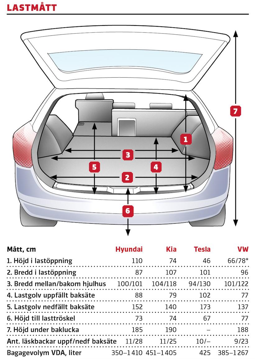 Kommentar: *ID.3 har höj- och sänkbart golv. Inga avgörande skillnader mellan Hyundai och Kia, medan ID.3 sladdar lite i lastförmåga. Teslas bakre ryggstöd kan fällas för ökad volym, men lastutrymmet är förhållandevis  långt och bra även med dem uppfällda. Gångjärnen till luckan är dessutom av platsbesparande typ.