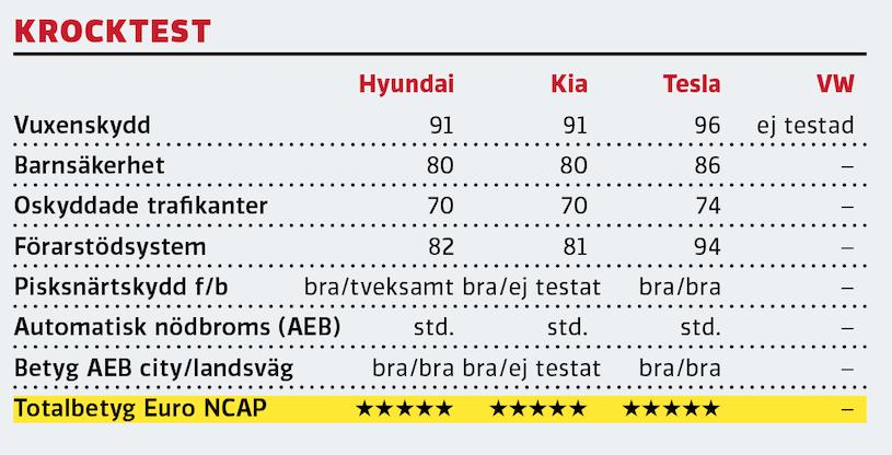 Kommentar: Allt annat än fem stjärnor i Euro NCAP vore uppseendeväckande för ID.3 – men vi är inte där ännu. Teslas värden är bland de bästa som noterats.