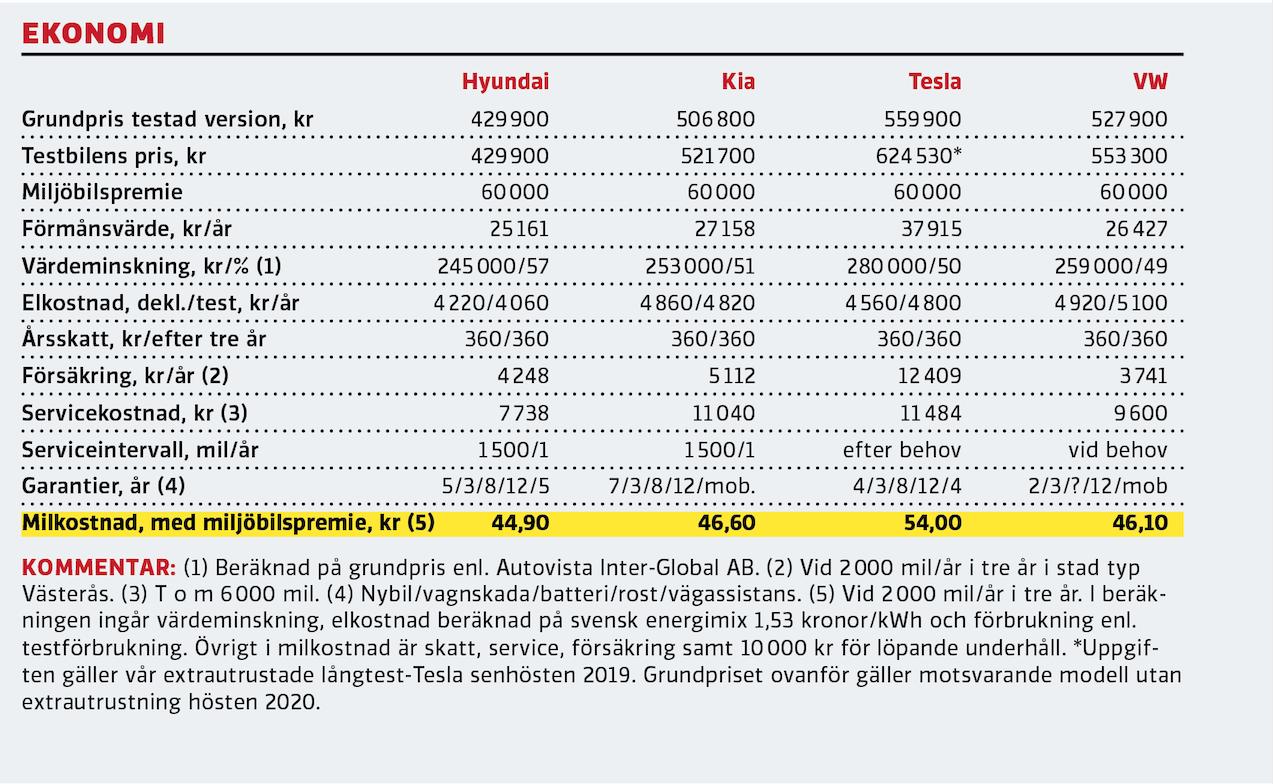 Kommentar: (1) Beräknad på grundpris enl. Autovista Inter-Global AB. (2) Vid 2000 mil/år i tre år i stad typ Västerås. (3) T o m 6000 mil. (4) Nybil/vagnskada/batteri/rost/vägassistans. (5) Vid 2000 mil/år i tre år. I beräkningen ingår värdeminskning, elkostnad beräknad på svensk energimix 1,53 kronor/kWh och förbrukning enl. testförbrukning. Övrigt i milkostnad är skatt, service, försäkring samt 10000 kr för löpande underhåll. *Uppgiften gäller vår extrautrustade långtest-Tesla senhösten 2019. Grundpriset ovanför gäller motsvarande modell utan extrautrustning hösten 2020.