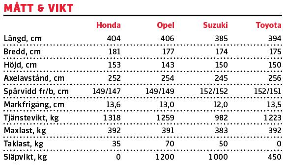 Test: Honda Jazz, Opel Corsa, Suzuki Swift och Toyota Yaris (2020)