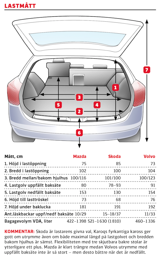 Test: Mazda CX-30, Skoda Karoq och Volvo XC40 (2020)