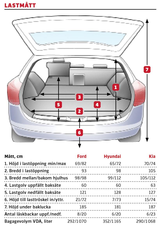 Hyundais höjd undre baklucka är i princip av akademiskt intresse då luckan öppnar i sådan vinkel att bakluckans nederkant inte sticker utanför stötfångaren och hindrar lastning. Den något bättre takhöjden i Kia gör underverk för läskbackstravningen. Ford rymmer flest backar med baksätet uppfällt tack vare det djupa bagageutrymmet.