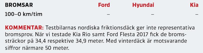 Test: Ford Fiesta, Hyundai i20 och Kia Rio (2020)