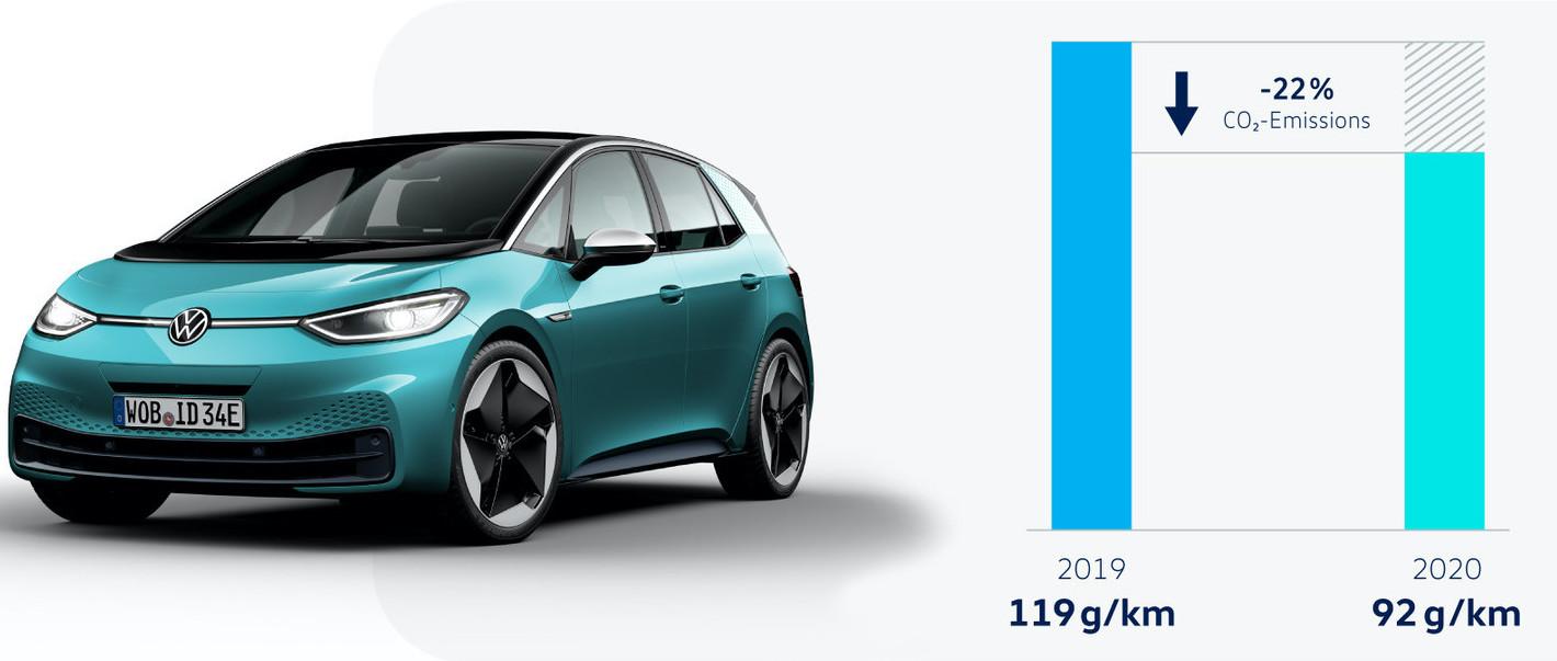 ID 3 var viktig för att Volkswagen skulle kunna minska utsläppen förra året jämfört med 2019.