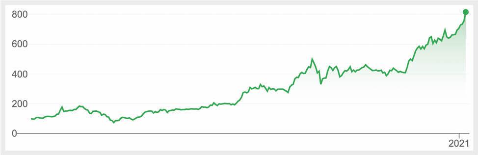 Så här har Teslas aktiekurs utvecklats det senaste året.
