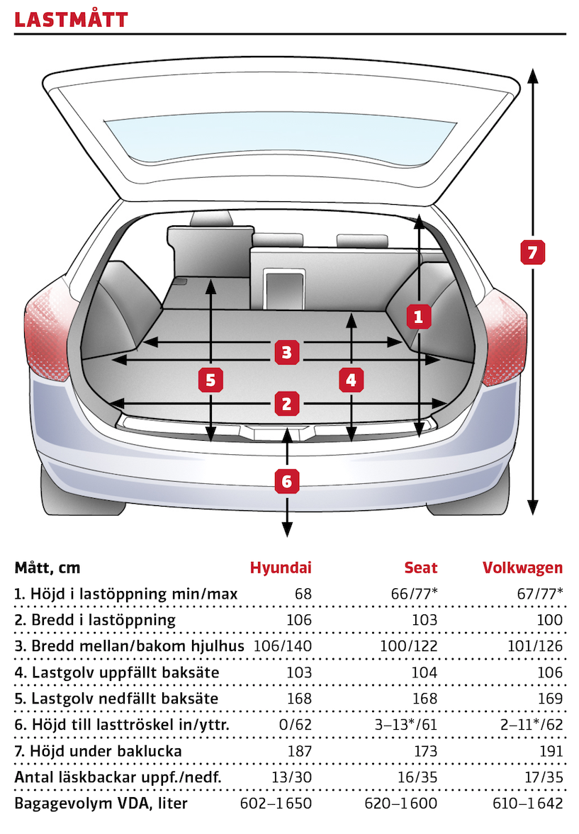 Kommentar: Hyundai erbjuder det bredaste bagaget och även om karossen är en halv decimeter kortare är det inget som märks tydligt på lastgolvets längd. VW-kusinernas variabla lastgolvshöjd ger mer stuvutrymme på höjden. Golfens rakt skurna akter är mest lättlastad när sportlovets aktivitetsutrustning ska knölas in. *Variabel lastgolvshöjd.