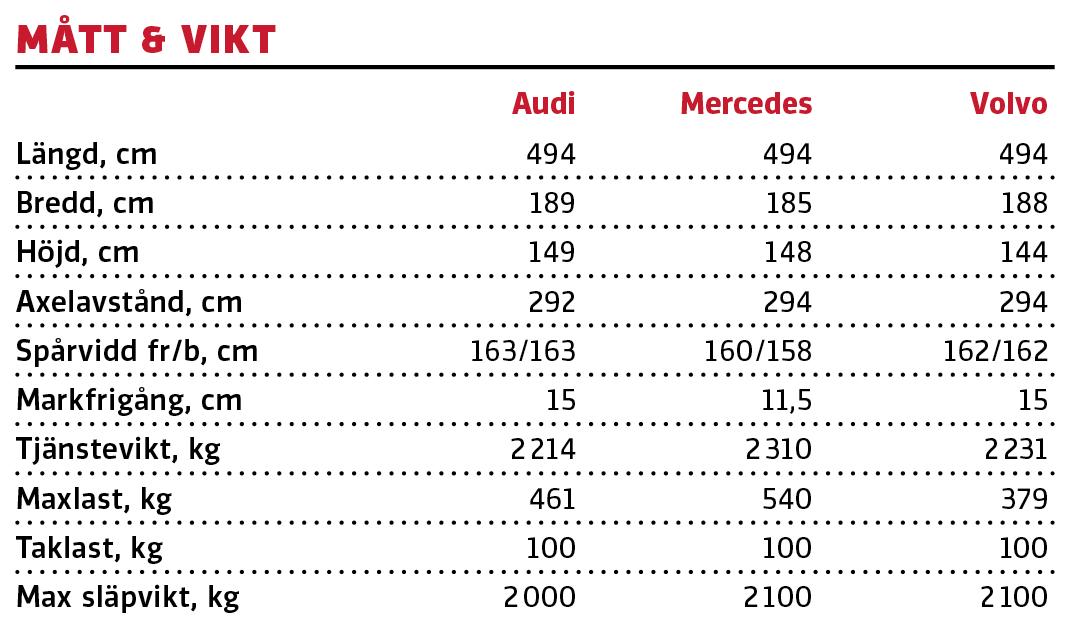 Test: Audi A6 Avant, Mercedes E300 de Kombi och Volvo V90 T6 Recharge (2021)