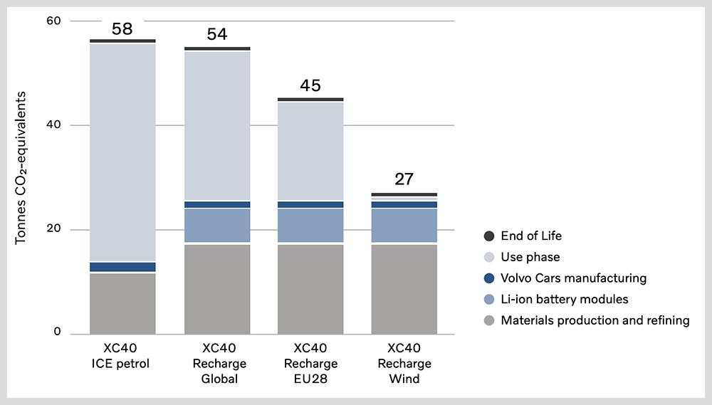 Med förnybar el släpper elbilen bara ut hälften så mycket som bensinbilen. Med smutsigare el blir skillnaden mindre.