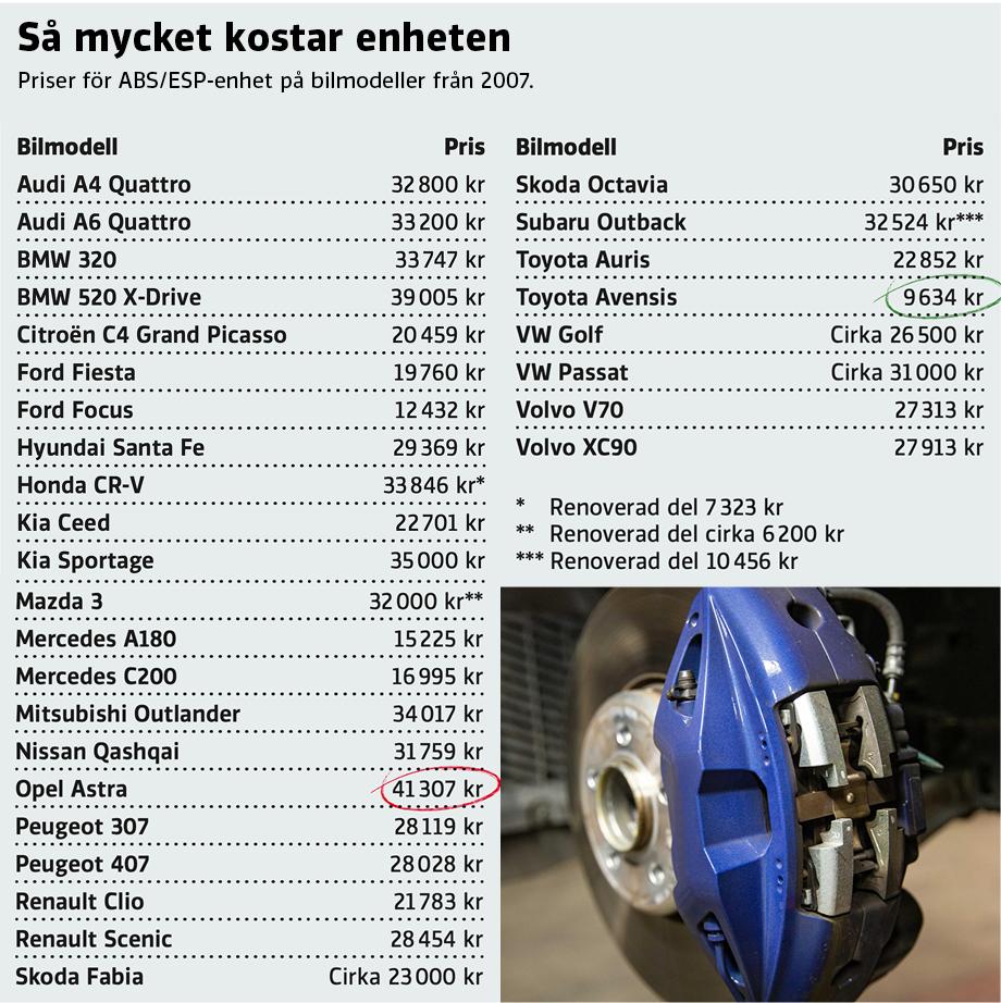 ABS/ESP-haveri dyrt och vanligt – men det finns pengar att spara