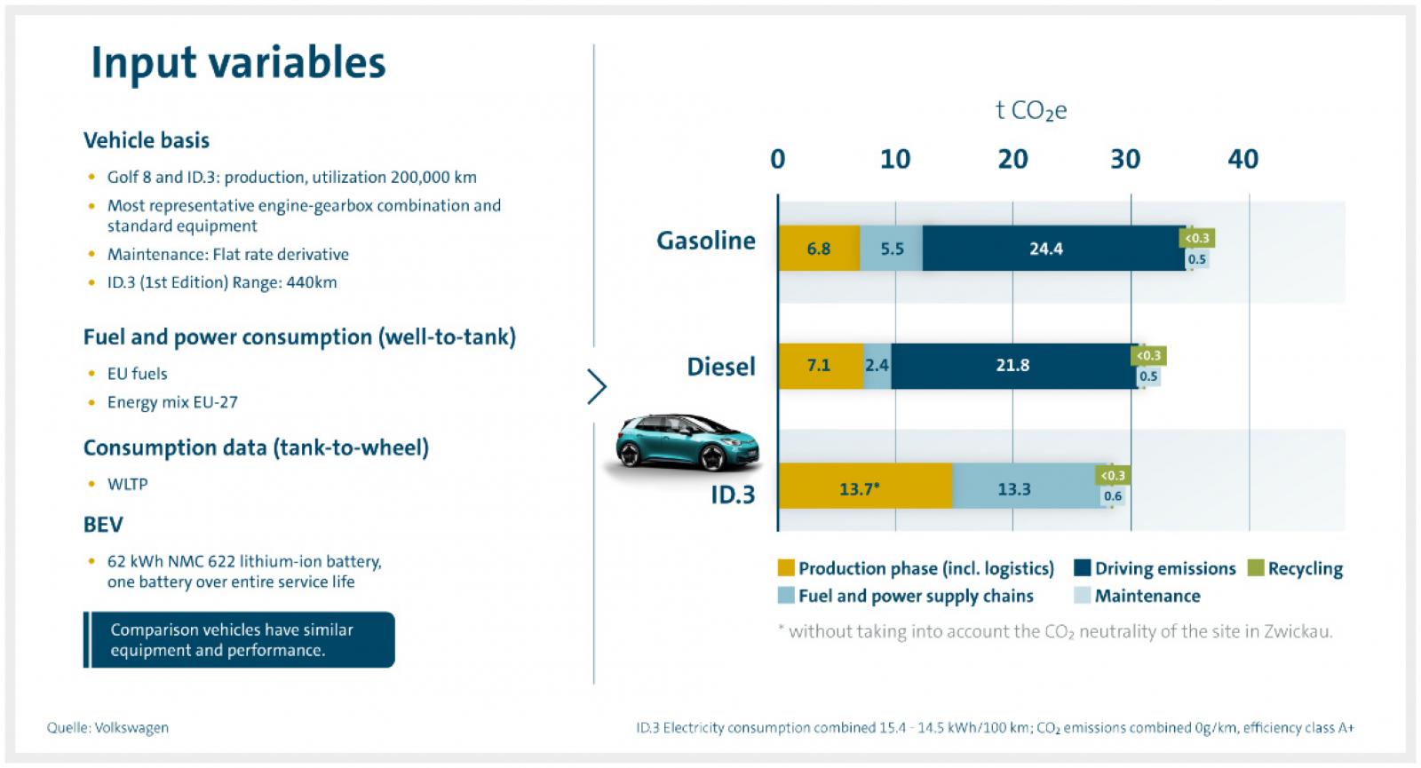 Så här ser Volkswagens egna siffror ut när det gäller utsläpp från olika biltyper.
