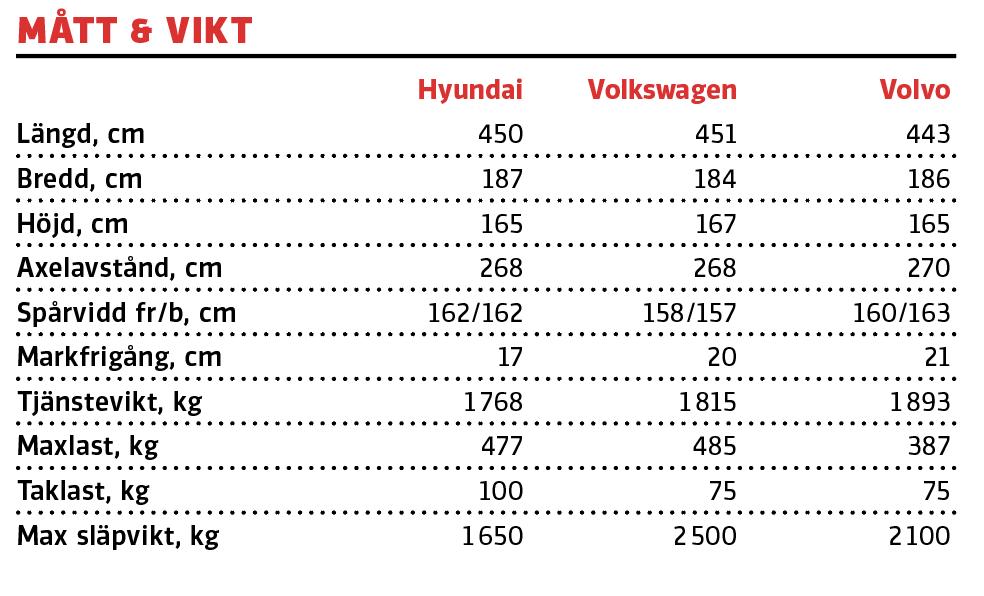 Test: Hyundai Tucson, Volkswagen Tiguan och Volvo XC40 (2021)
