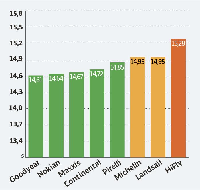 Test av sommardäck 2021: Här är bästa valet – budgetdäck överraskar