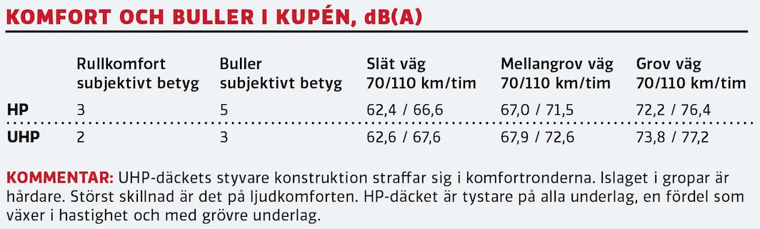 """Test: Sportdäck mot """"vanligt"""" däck – så stor är skillnaden"""