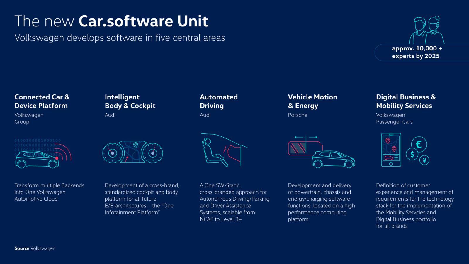 Så här fungerar Volkswagens nya organisation Car Software.