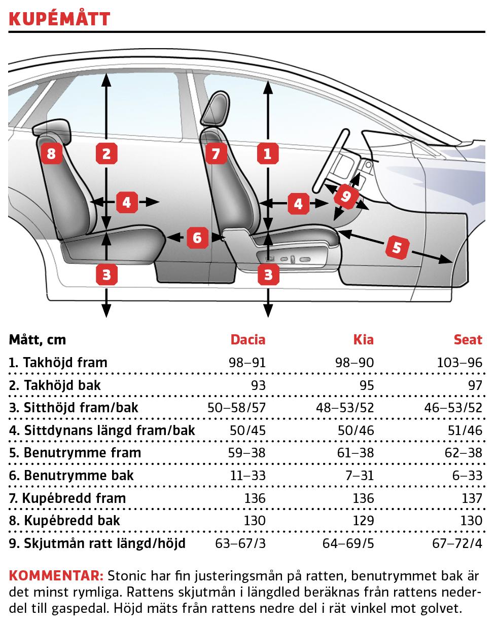 Test: Dacia Sandero, Kia Stonic och Seat Arona (2021)
