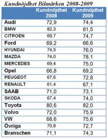 Toyota får bäst betyg