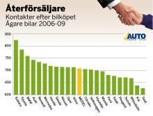Svenska folket med bilar av årsmodellerna 2006–2009 har tyckt till om säljprocessen och i det här fallet om man upplevt kommunikationen efter bilköpet. <br /><br />Betygen är omvandlade till indextal som teoretiska kan variera från 0 till 1 000 poäng. 500 poäng är ett medelnöjdvärde och som synes är bilägarna i genomsnitt inte missnöjda, men det skiljer en del i poäng mellan mest och minst nöjd.