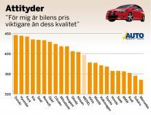 """Attitydundersökningen bygger på påståenden, som här; """"För mig är bilens pris viktigare än dess kvalitet"""".<br /><br />Index kan teoretiskt variera från 0 till 1 000  poäng och visar vad respektive märkesägare svarar, där låga poäng anger att ägarna tar helt avstånd från påståendet och höga poäng att de helt instämmer.<br /><br />Index närmare 500 visar att de delvis instämmer."""