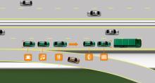 I SARTRE:s biltåg följer bilarna automatiskt varandra. Föraren i första fordonet styr och gasar. De längre bak i ledet kan ägna sig helt åt att dricka kaffe och prata i mobilen.