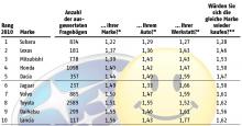 ADAC bilägarundersökning 2010: 1-10<br /><br />(Placering, märke, antal svarande, poäng märke, poäng bil, poäng verkstad, poäng benägenhet att köpa samma märke)