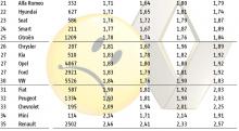 ADAC bilägarundersökning 2010: 21-31