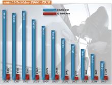 Antal bilstölder 2000-2010.