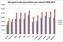 Nyregistrerade personbilar per månad 2009-2011.