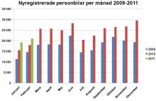 Nyregistreringar per månad 2009-2011.
