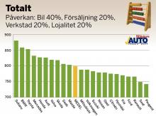 Svenska folket med bilar av årsmodellerna 2004–2010 har tyckt till om sitt bilinnehav. Betygen är omvandlade till indextal som teoretiskt kan variera från 0 till 1 000 poäng. Rankingen visar hur nöjda bilägarna är i förhållande till varandra. 500 poäng är ett medelnöjdvärde och som synes är det inga bilägare som genomsnittligt är missnöjda med bilägandet i stort. Det skiljer dock en del i poäng mellan mest nöjd och minst nöjd.