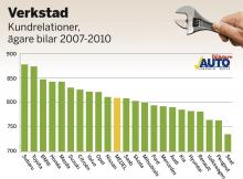 Svenska folket med bilar av årsmodellerna 2007–2010 har tyckt till om sina märkesverkstäder. Betygen är omvandlade till indextal som teoretiskt kan variera från 0 till 1 000 poäng. 500 poäng är ett medelnöjdvärde och som synes är bilägarna i genomsnitt inte missnöjda med sina verkstäder, men det skiljer en del i poäng mellan mest och minst nöjd.