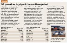 Så påverkas brytpunkten av dieselpriset: