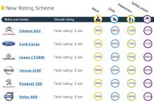 Euro NCAP: Senaste resultaten