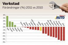 De svenska bilägarna har under det senaste året blivit något mindre frikostiga med betygsättningen för märkesverkstäderna, jämfört med undersökningen 2010. Endast fyra av 22 märken har fått bättre betyg. Diagrammet visar den procentuella förändringen mellan undersökningarna 2011 och 2010.