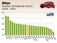 En av delfrågorna i bilenkäten är hur kunderna upplever att kvaliteten är i förhållande till priset. Diagrammet visar skillnader i nöjdhetsindex för hela årsmodellspannet, 2004–2010.